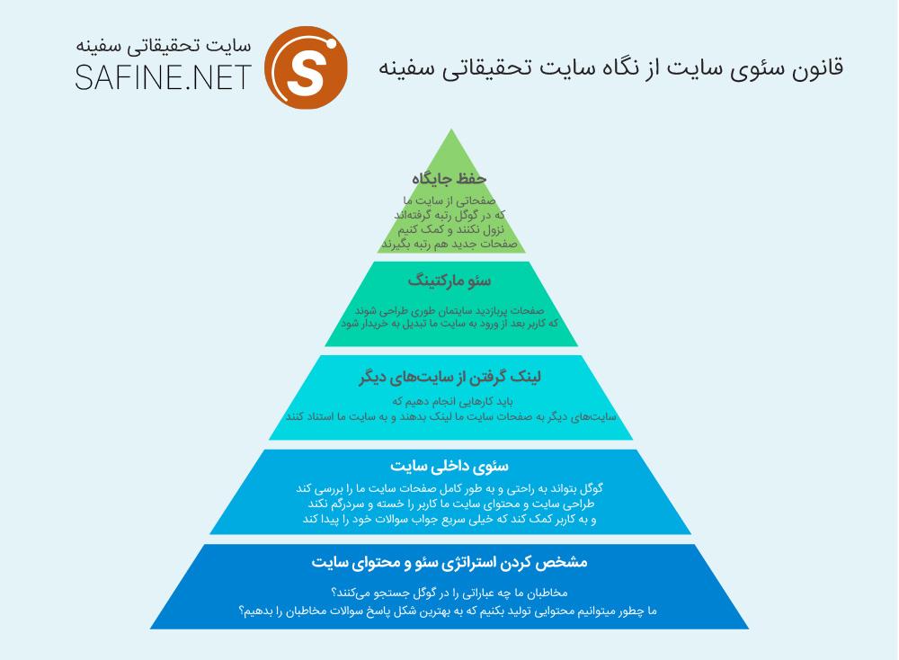 safine-seo-hierarchy