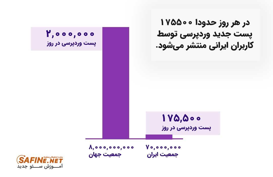 آمار روزانه تولید محتوا در ایران توسط وردپرس