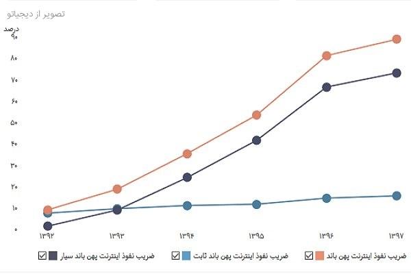 سئو موبایل و آمار استفاده از اینترنت موبایل