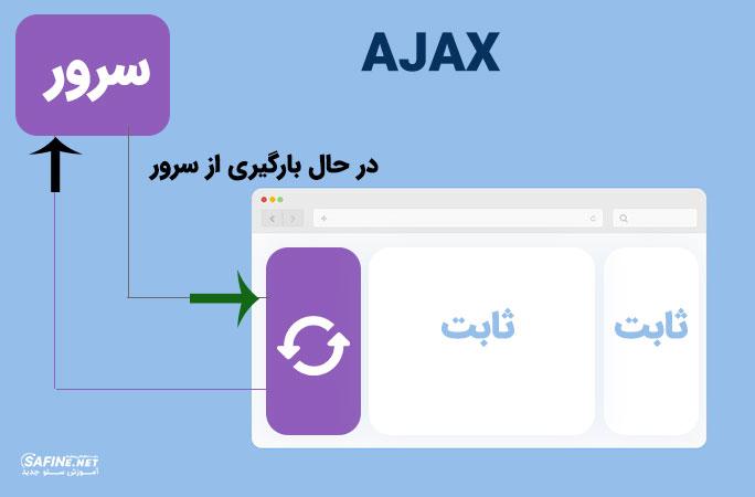 اجکس AJAX