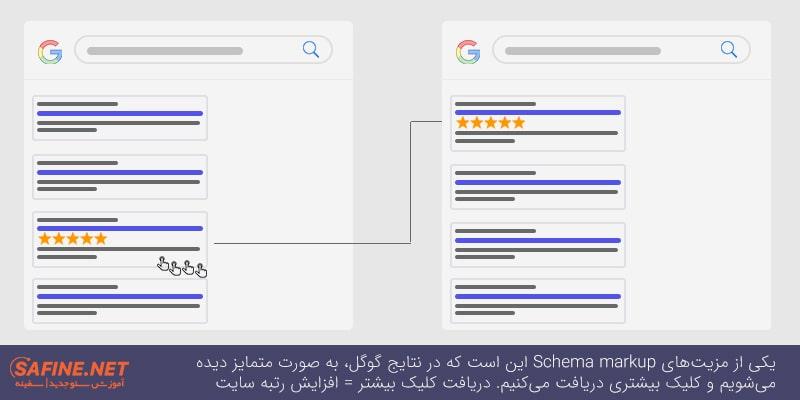 یکی از مزیتهای Schema markup این است که در نتایج گوگل، به صورت متمایز دیده میشویم و کلیک بیشتری دریافت میکنیم. دریافت کلیک بیشتر = افزایش رتبه سایت