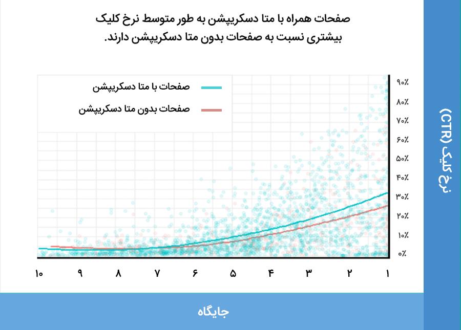 ٌصفحات همراه با متا دسکریپشن به طور میانگین نرخ کلیک بیشتری نسبت به صفحات بدون متا دسکریپشن دارند